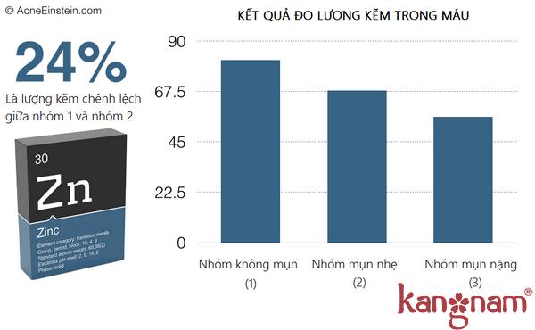 Nhóm (2) có lượng kẽm thấp hơn 24% so với nhóm (1)